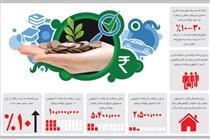 چرا بانکها به سبک موسسات غیرمجاز برای وامدهی، پول بلوکه میکنند؟